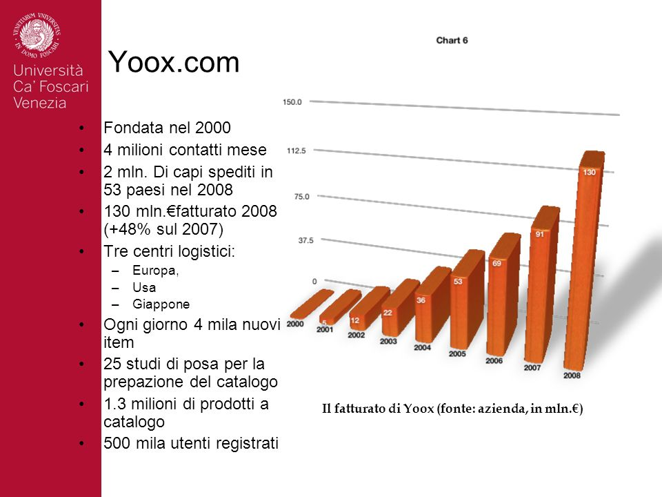 Il fatturato di Yoox (fonte: azienda, in mln.€)