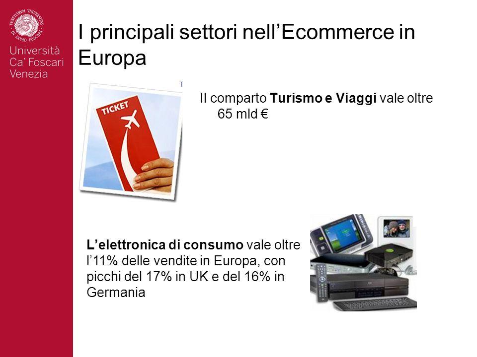 I principali settori nell'Ecommerce in Europa