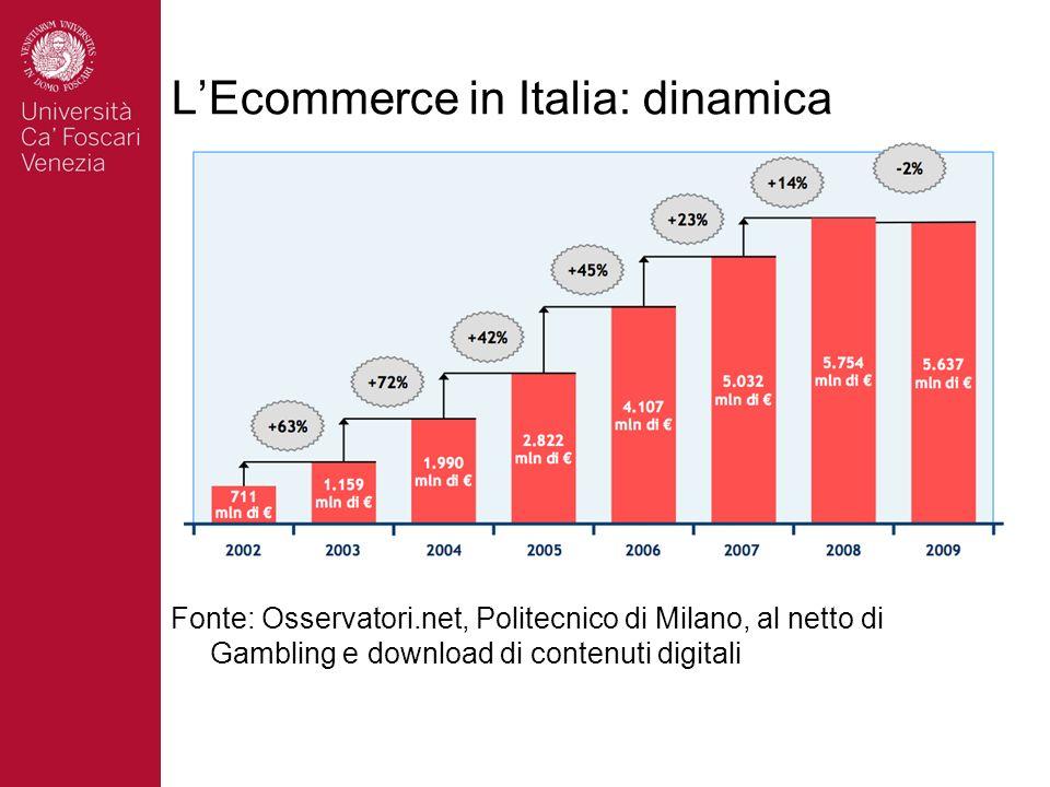 L'Ecommerce in Italia: dinamica