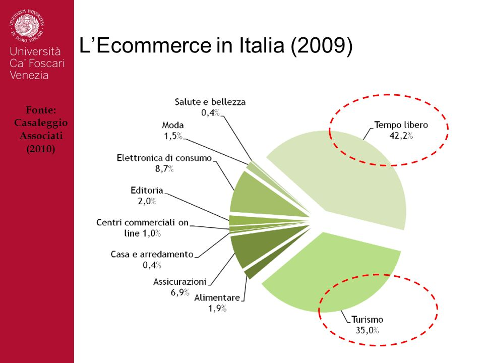 L'Ecommerce in Italia (2009)