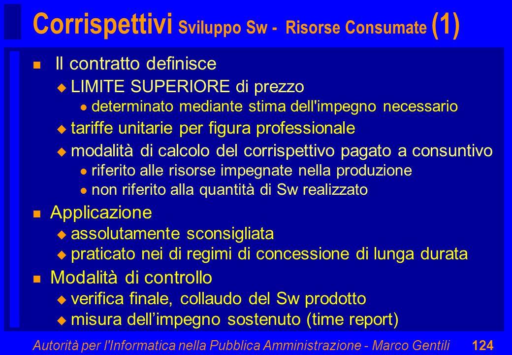 Corrispettivi Sviluppo Sw - Risorse Consumate (1)