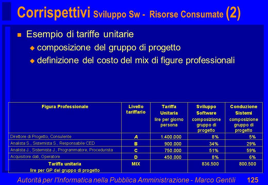 Corrispettivi Sviluppo Sw - Risorse Consumate (2)