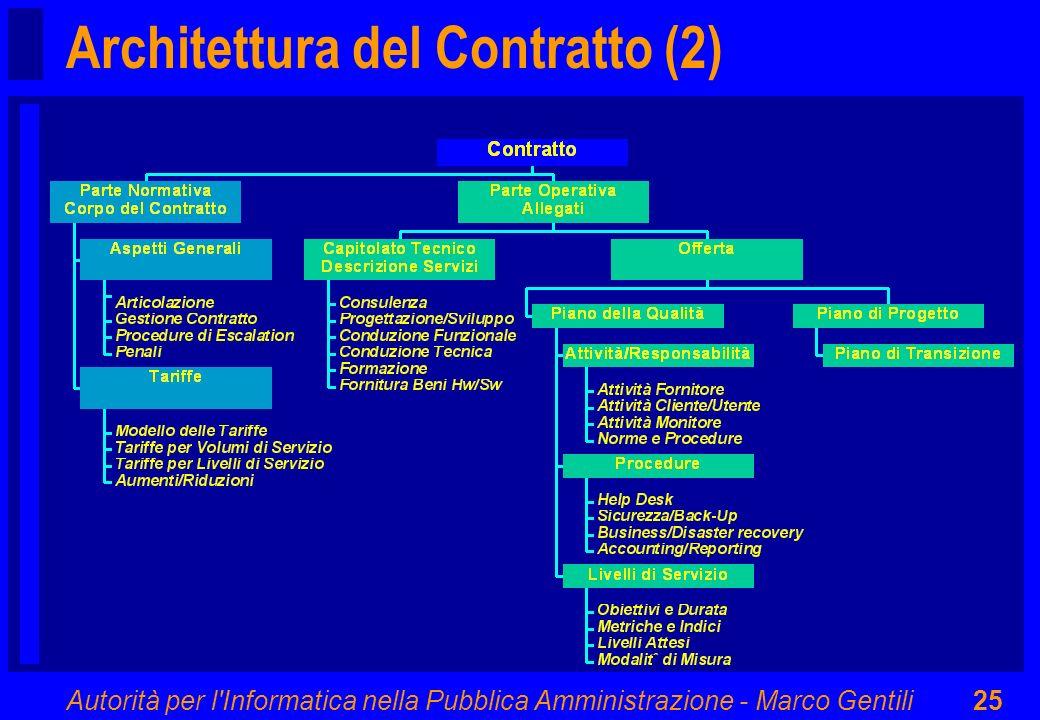 Architettura del Contratto (2)