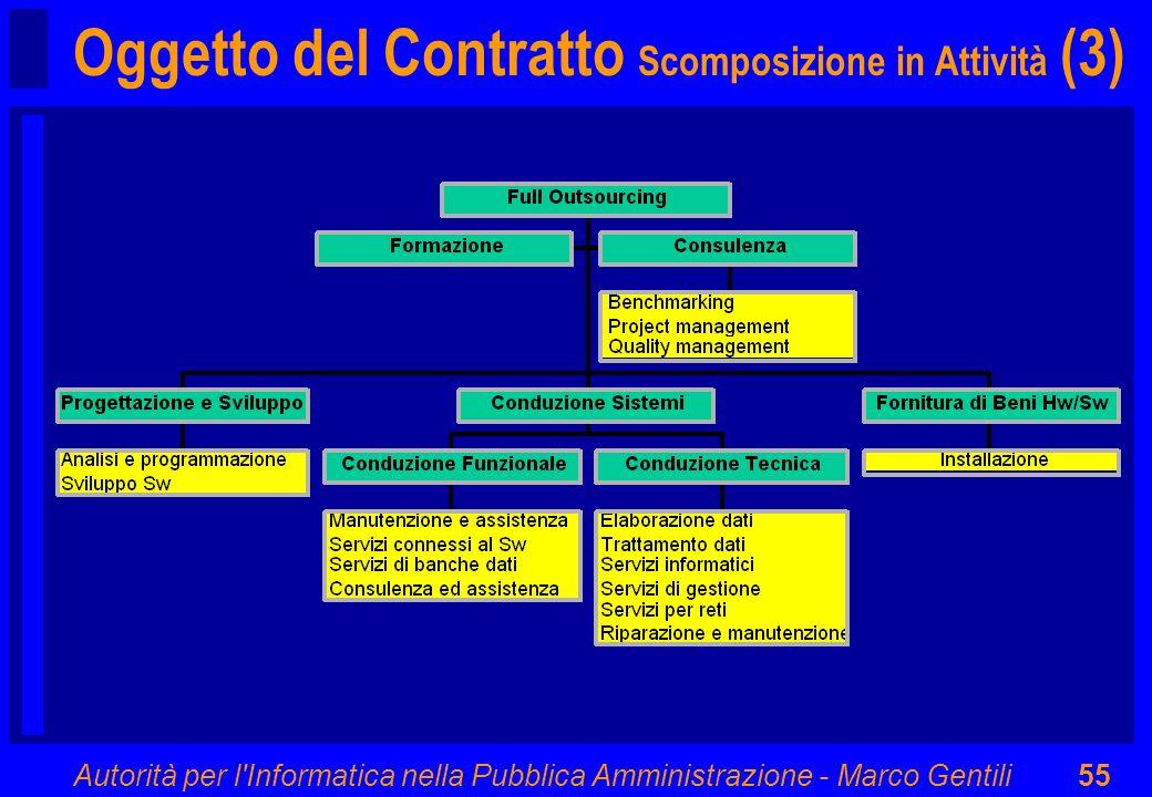 Oggetto del Contratto Scomposizione in Attività (3)