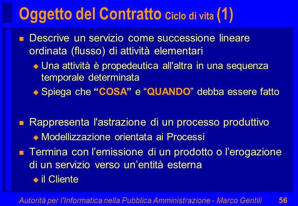 Oggetto del Contratto Ciclo di vita (1)