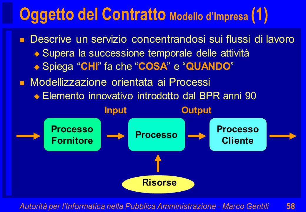 Oggetto del Contratto Modello d'Impresa (1)