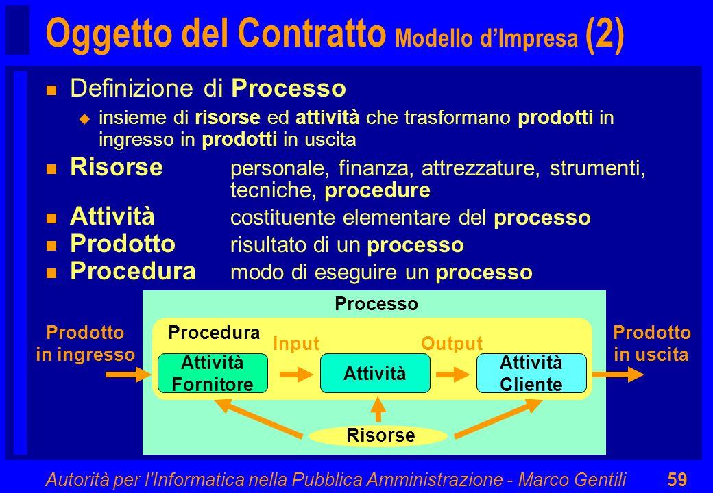 Oggetto del Contratto Modello d'Impresa (2)