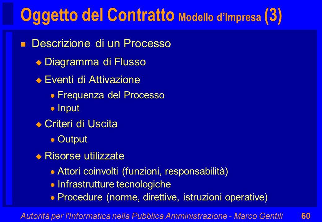 Oggetto del Contratto Modello d'Impresa (3)