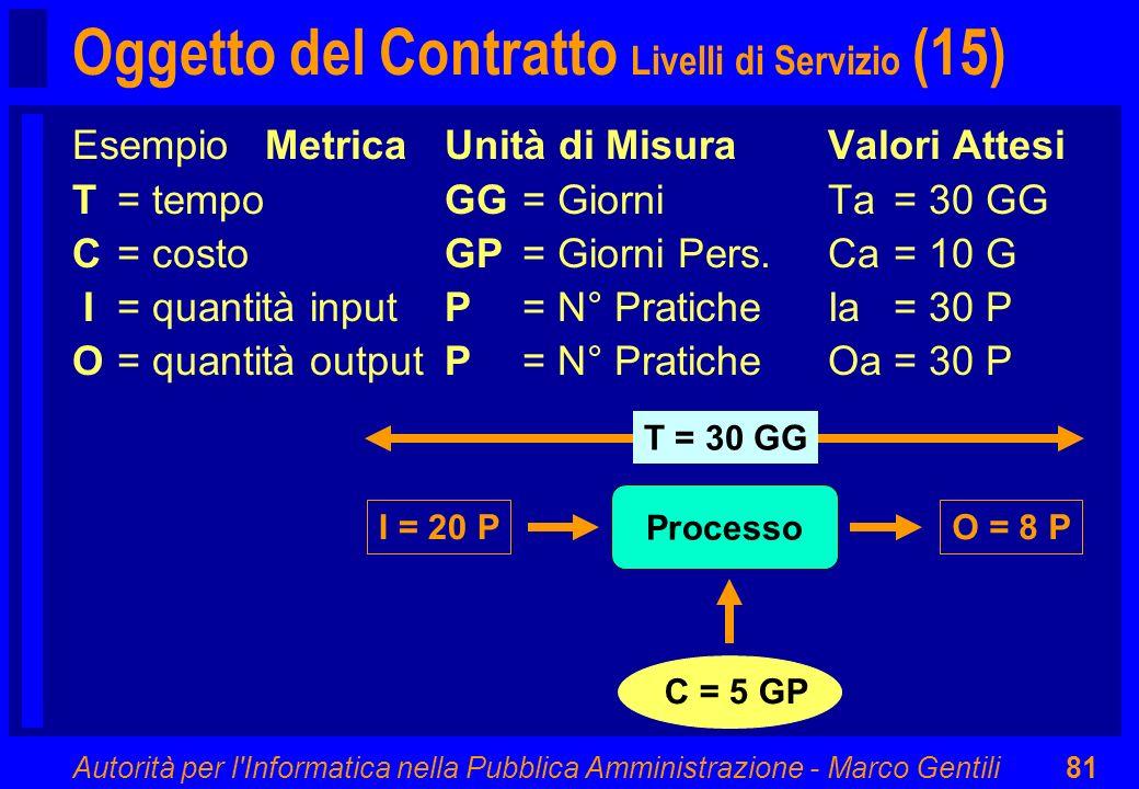 Oggetto del Contratto Livelli di Servizio (15)