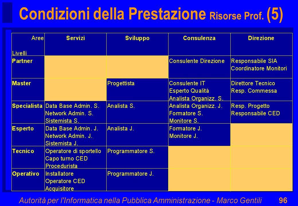 Condizioni della Prestazione Risorse Prof. (5)