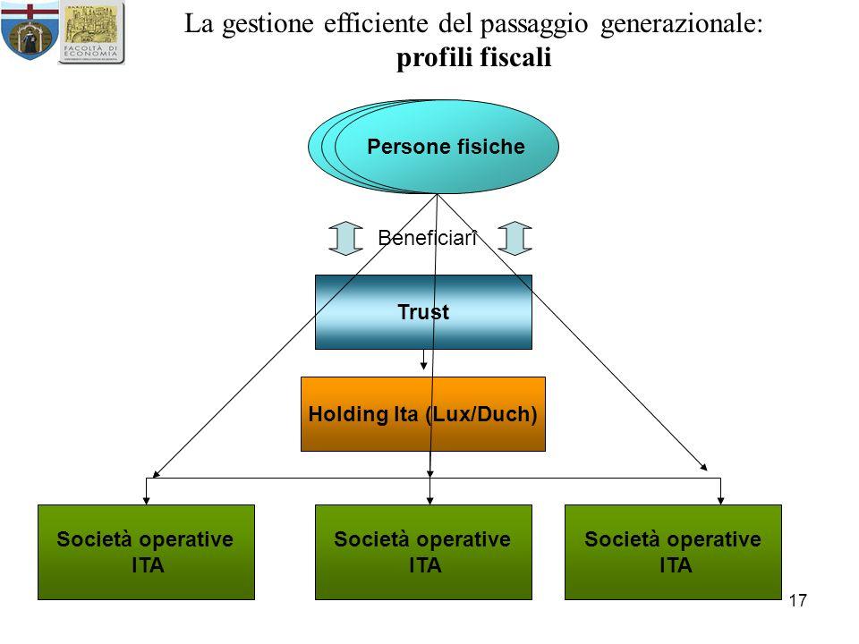Holding Ita (Lux/Duch)
