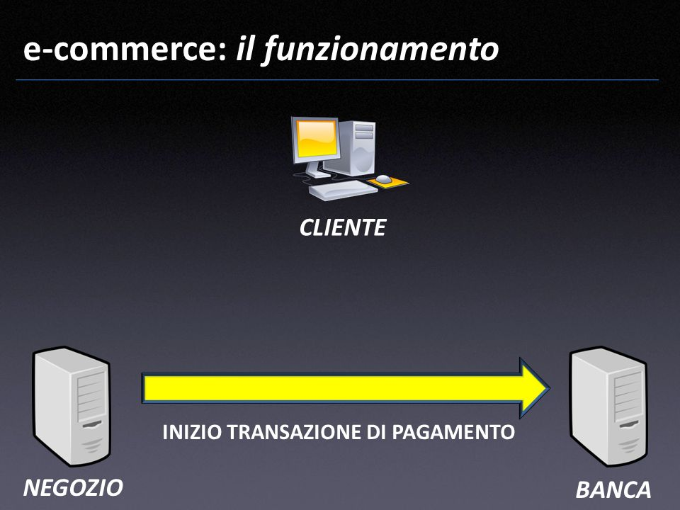 e-commerce: il funzionamento