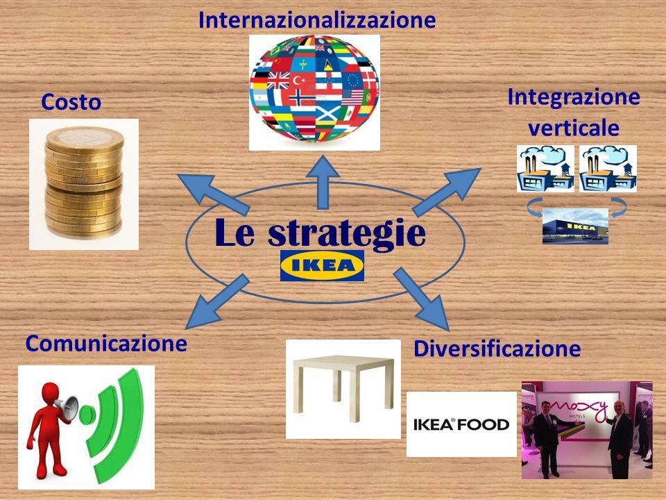 Le strategie Internazionalizzazione Integrazione Costo verticale