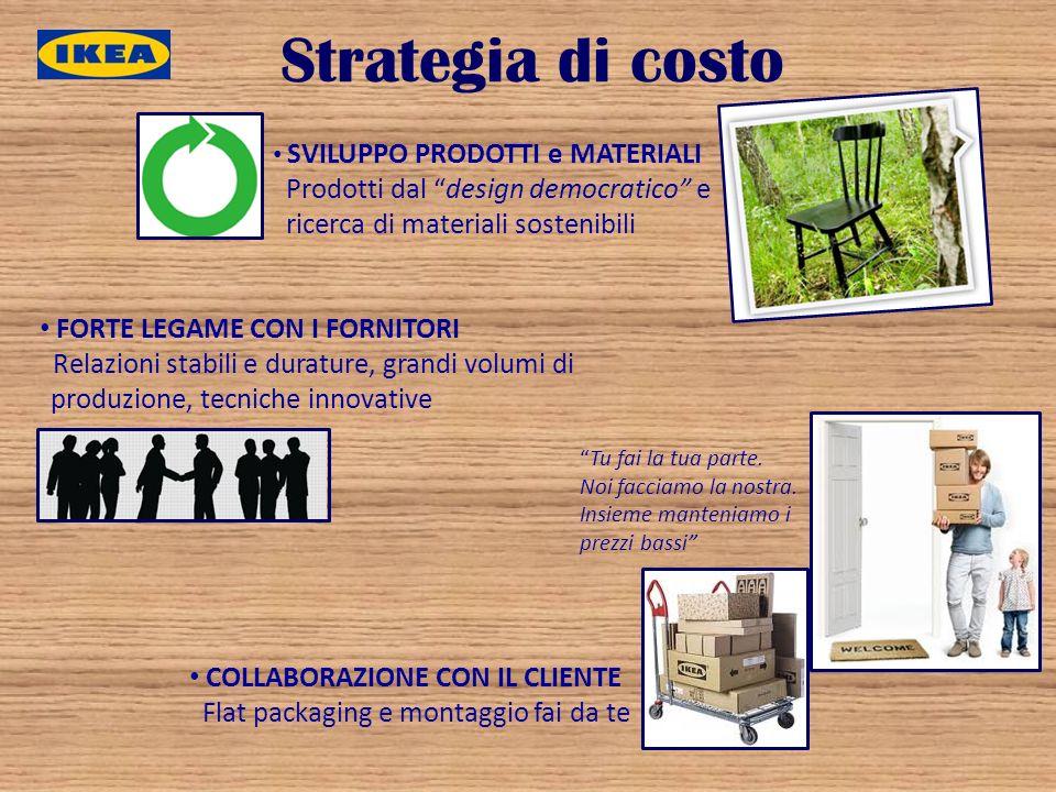 Strategia di costo Prodotti dal design democratico e