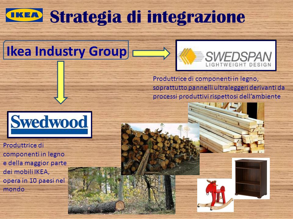 Strategia di integrazione