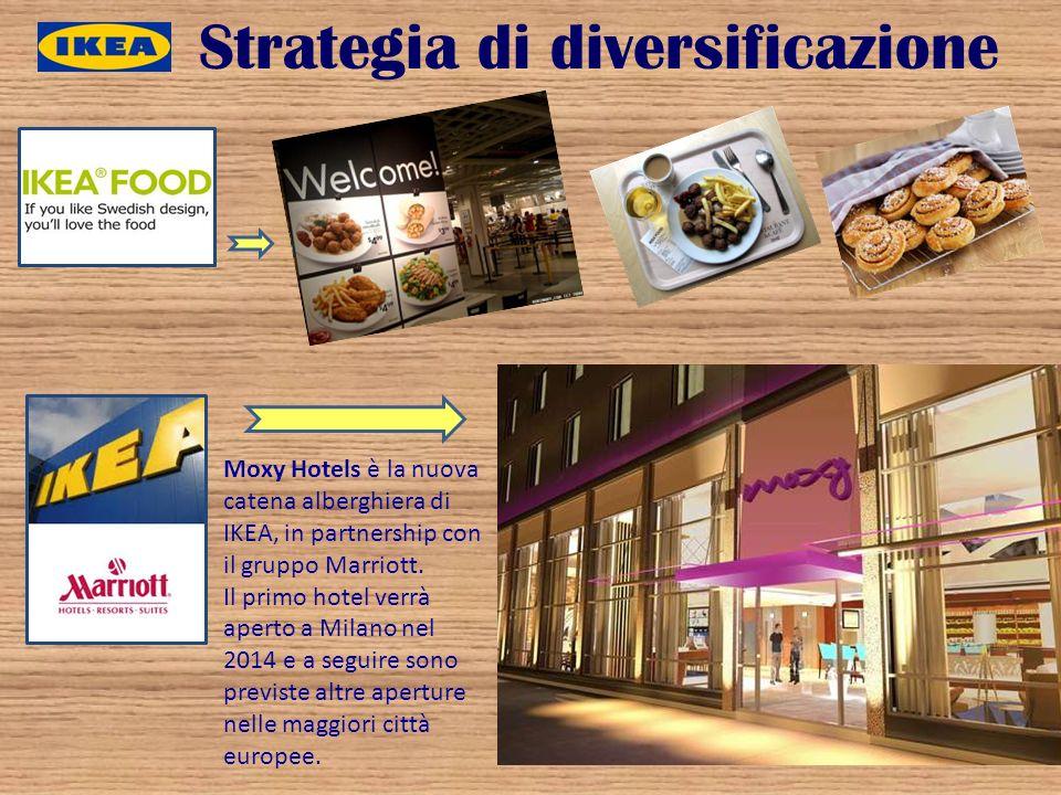 Strategia di diversificazione
