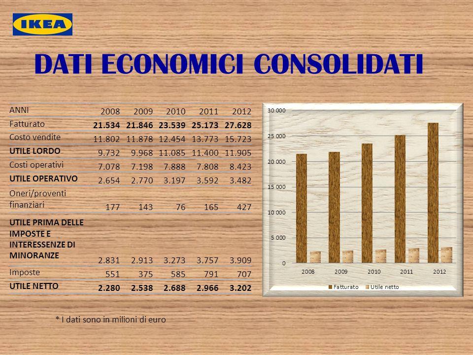 DATI ECONOMICI CONSOLIDATI