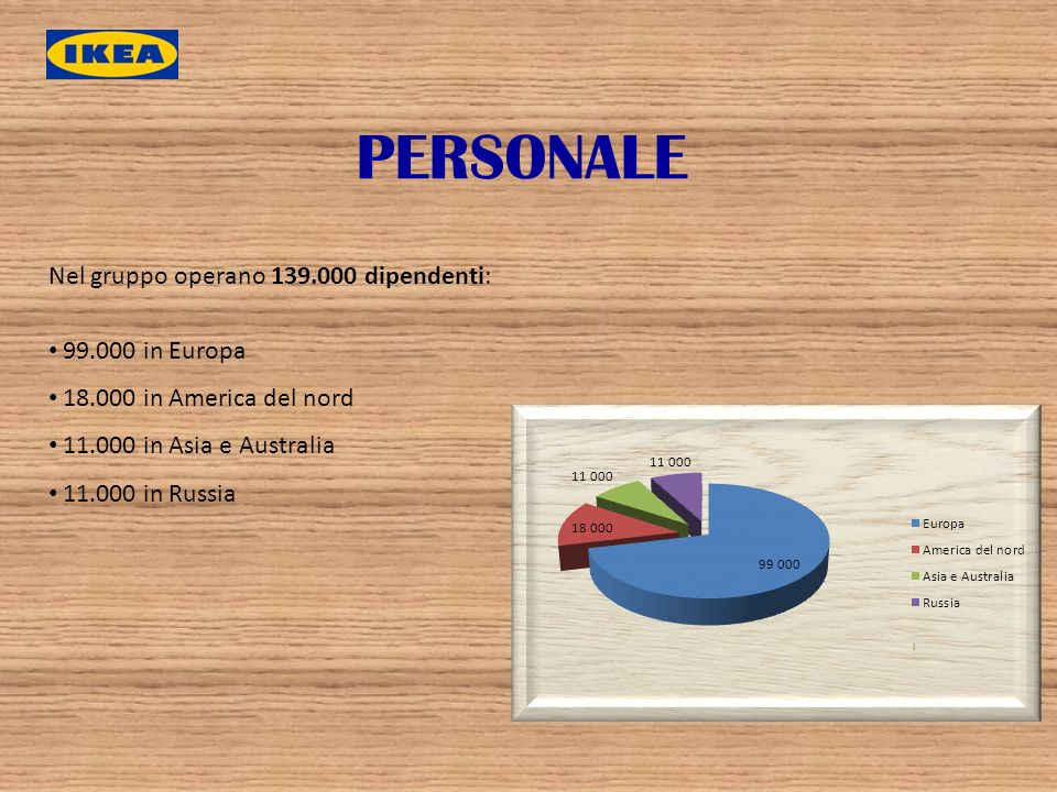 PERSONALE Nel gruppo operano 139.000 dipendenti: 99.000 in Europa