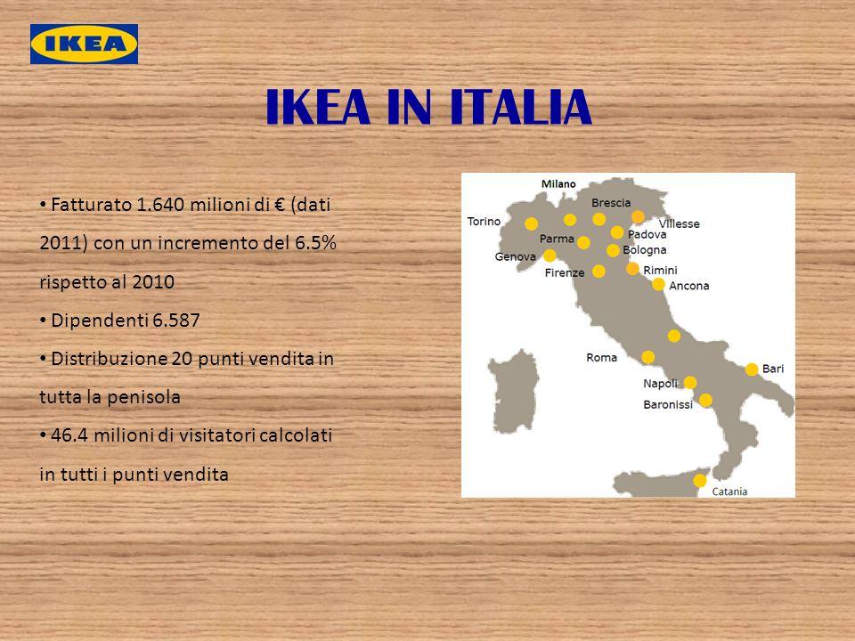 IKEA IN ITALIA Fatturato 1.640 milioni di € (dati 2011) con un incremento del 6.5% rispetto al 2010.