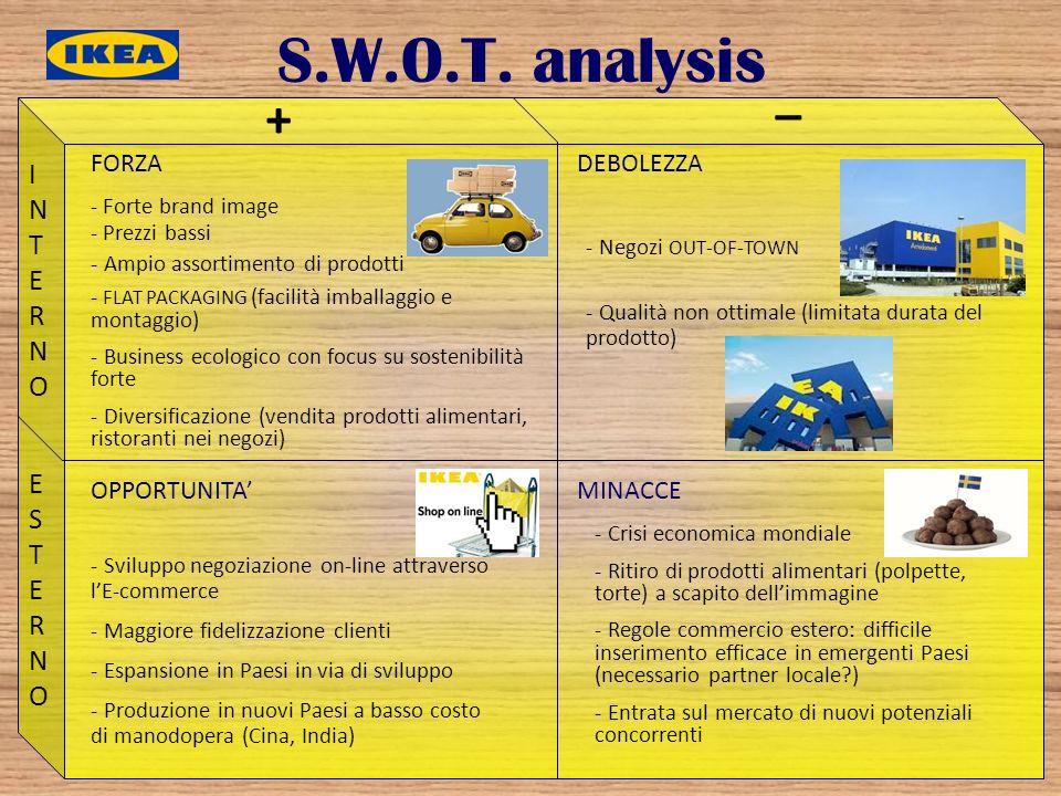 S.W.O.T. analysis _ + INTERNO ESTERNO FORZA DEBOLEZZA OPPORTUNITA'