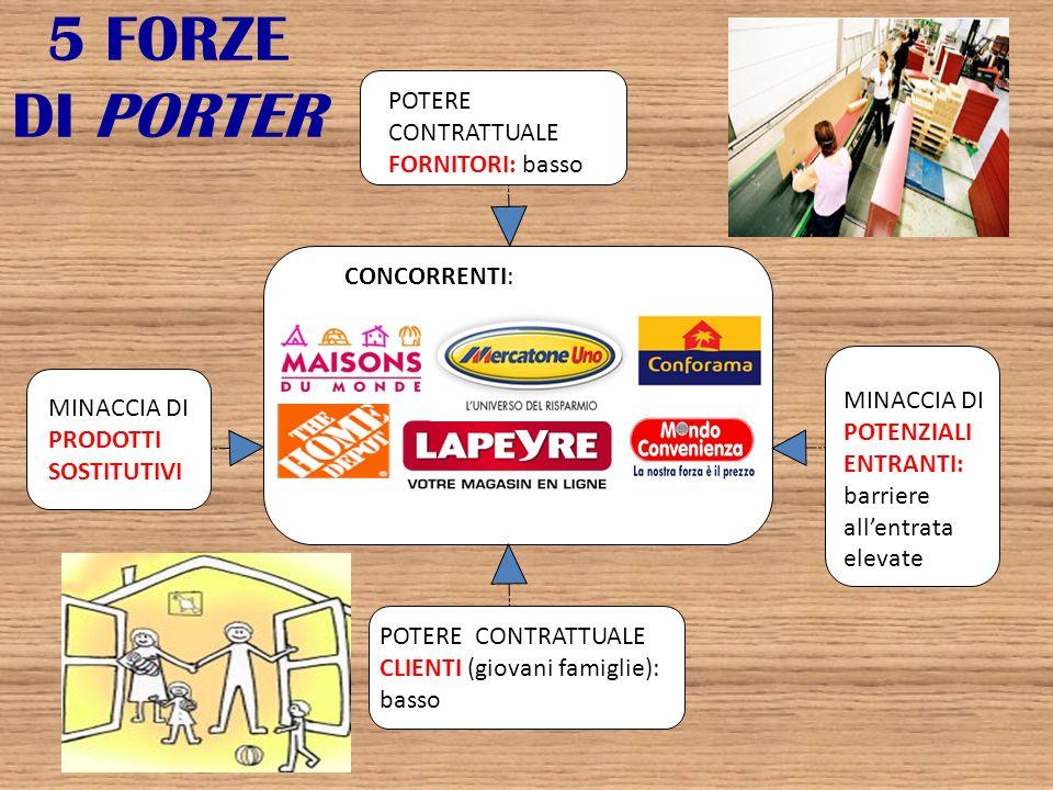 5 FORZE DI PORTER POTERE CONTRATTUALE FORNITORI: basso CONCORRENTI:
