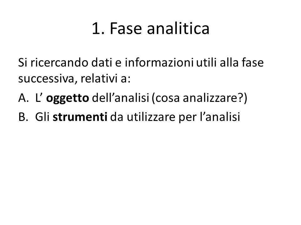 1. Fase analitica Si ricercando dati e informazioni utili alla fase successiva, relativi a: L' oggetto dell'analisi (cosa analizzare )