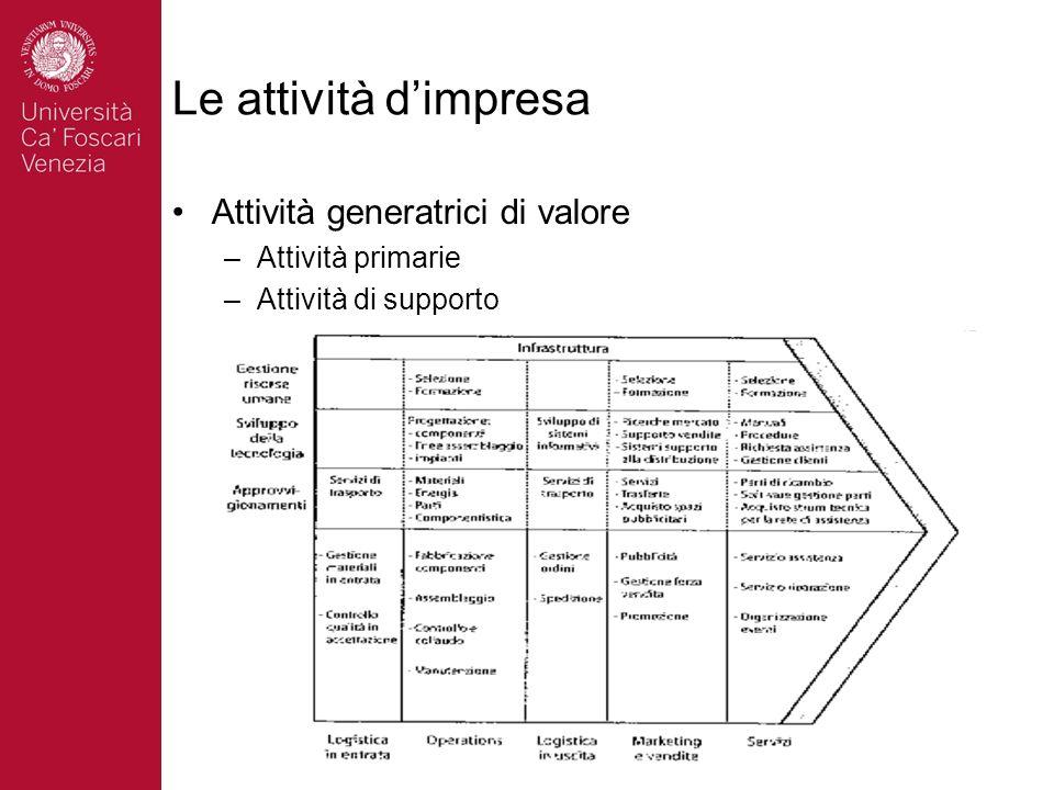 Le attività d'impresa Attività generatrici di valore Attività primarie