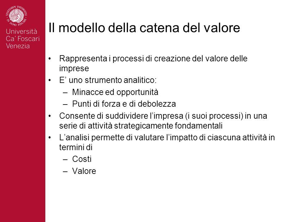 Il modello della catena del valore
