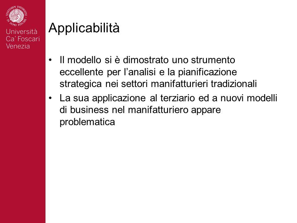 Applicabilità