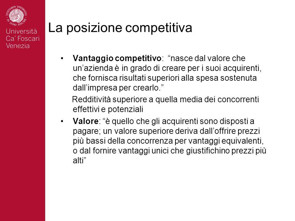La posizione competitiva