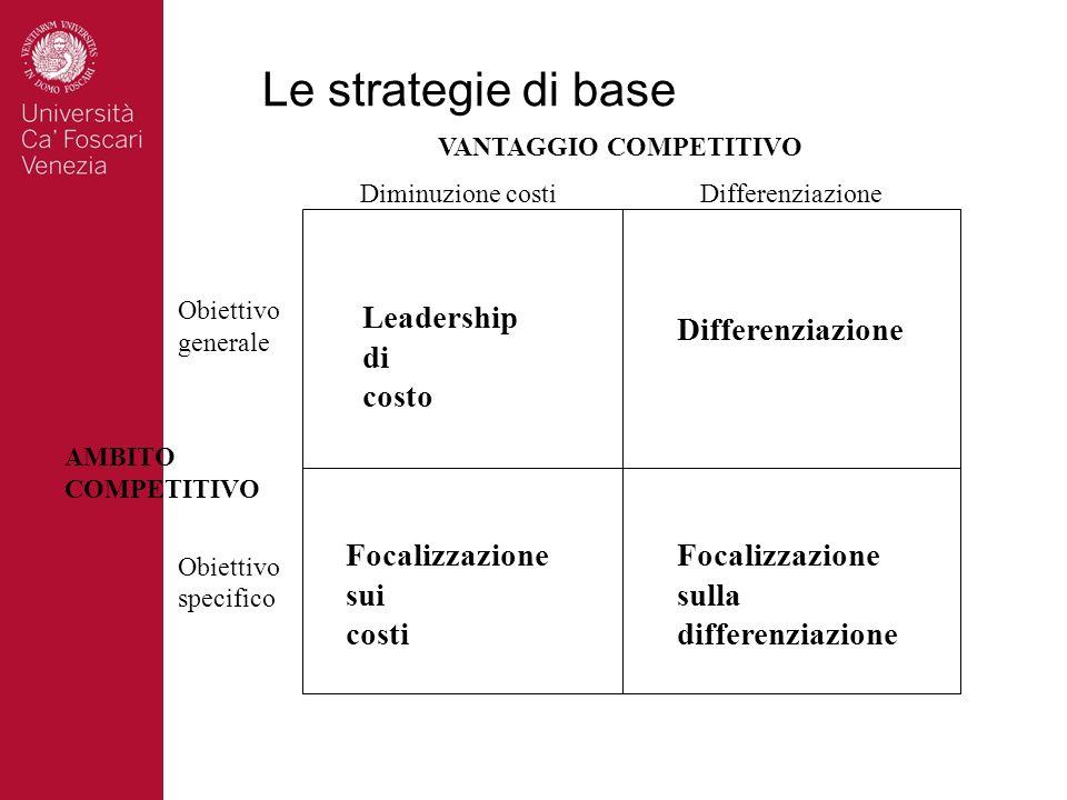 Le strategie di base Leadership di costo Differenziazione