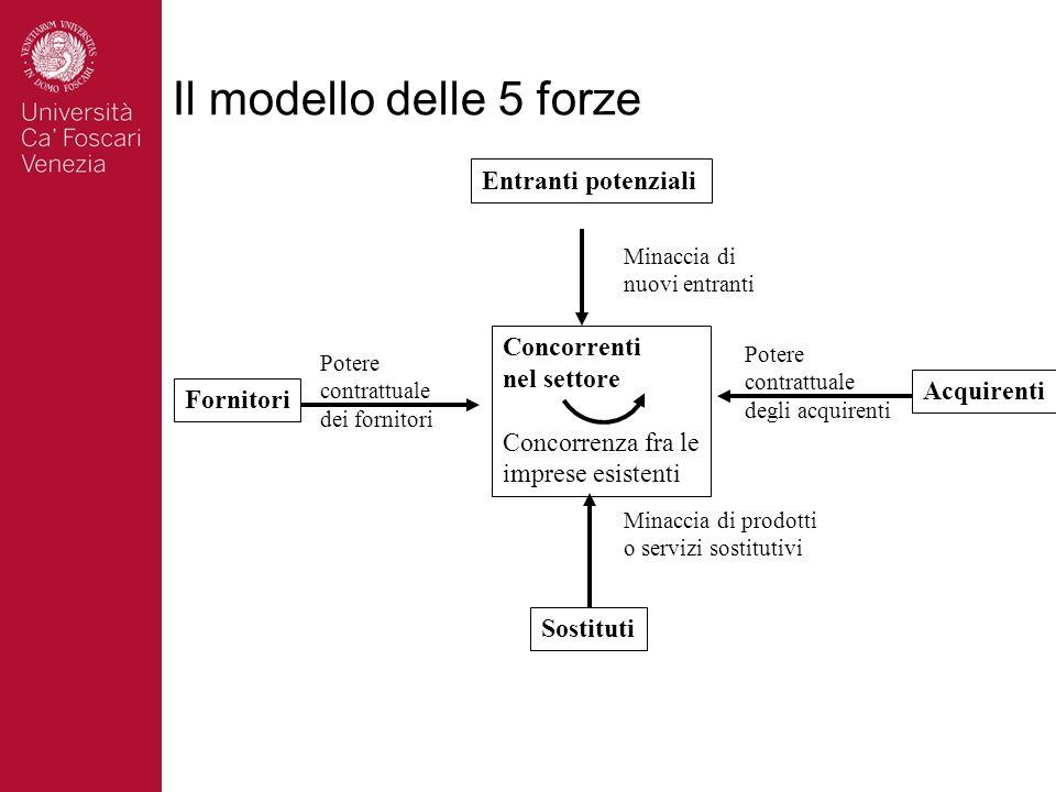 Il modello delle 5 forze Concorrenti. nel settore. Concorrenza fra le. imprese esistenti. Fornitori.