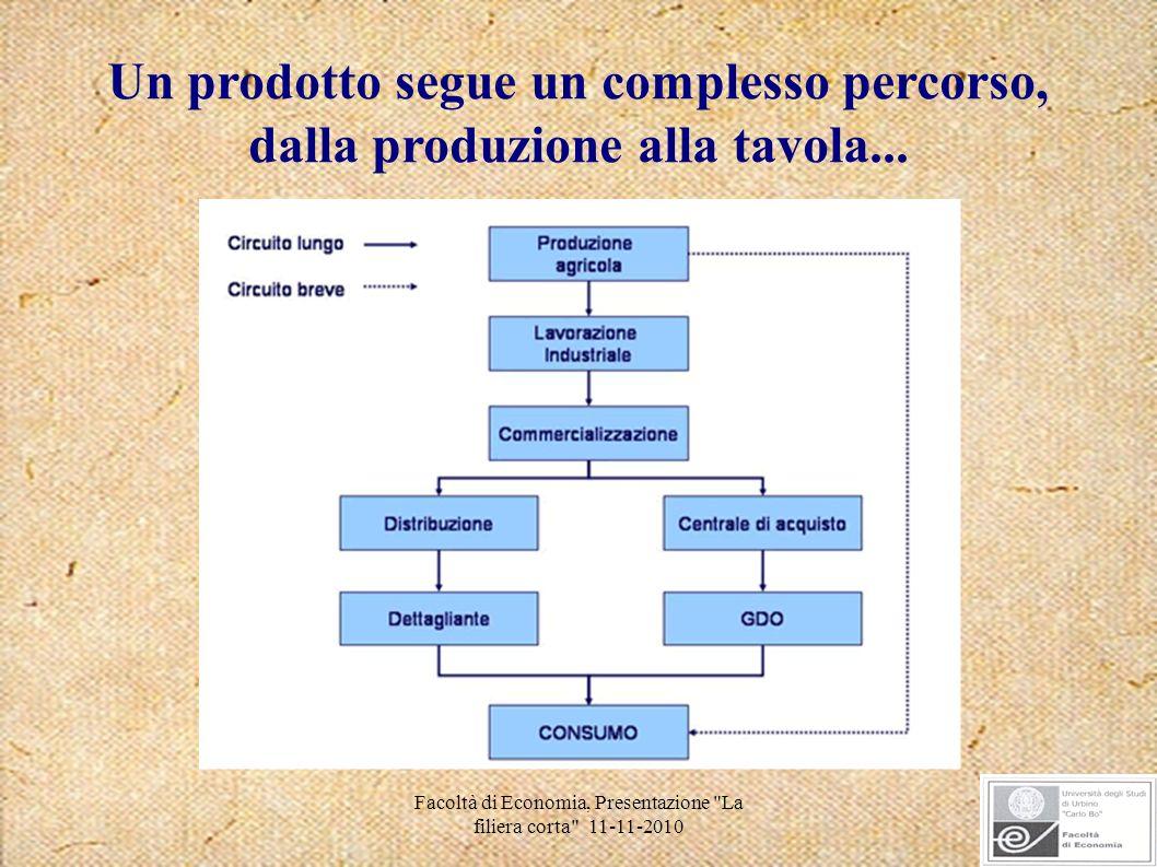 Facoltà di Economia, Presentazione La filiera corta 11-11-2010