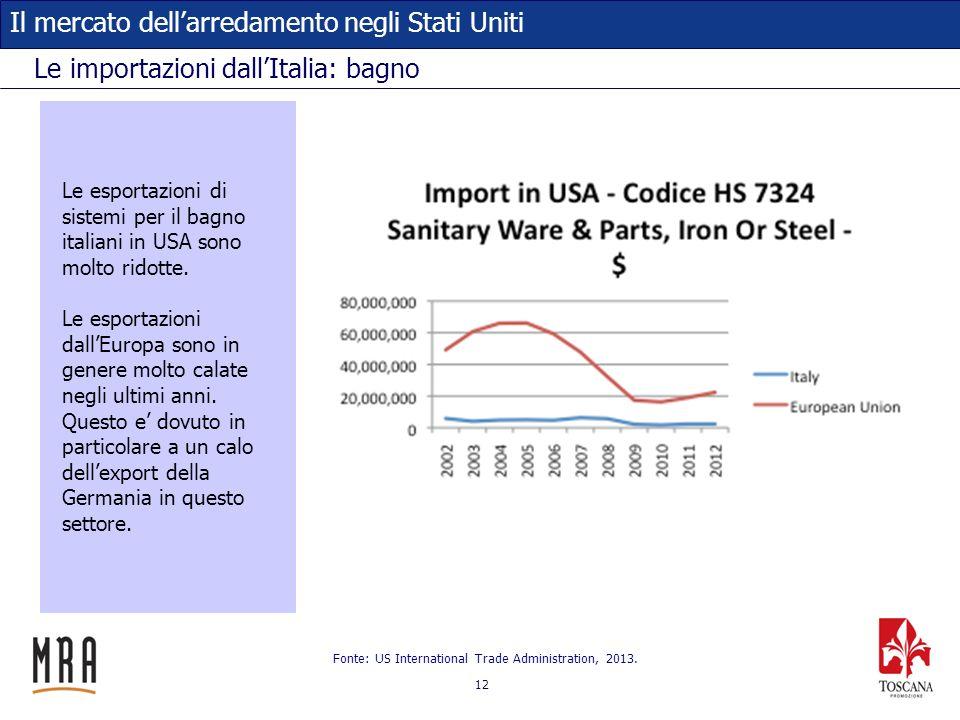 Le importazioni dall'Italia: bagno