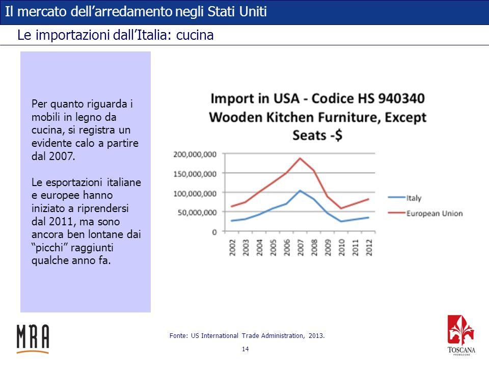 Le importazioni dall'Italia: cucina