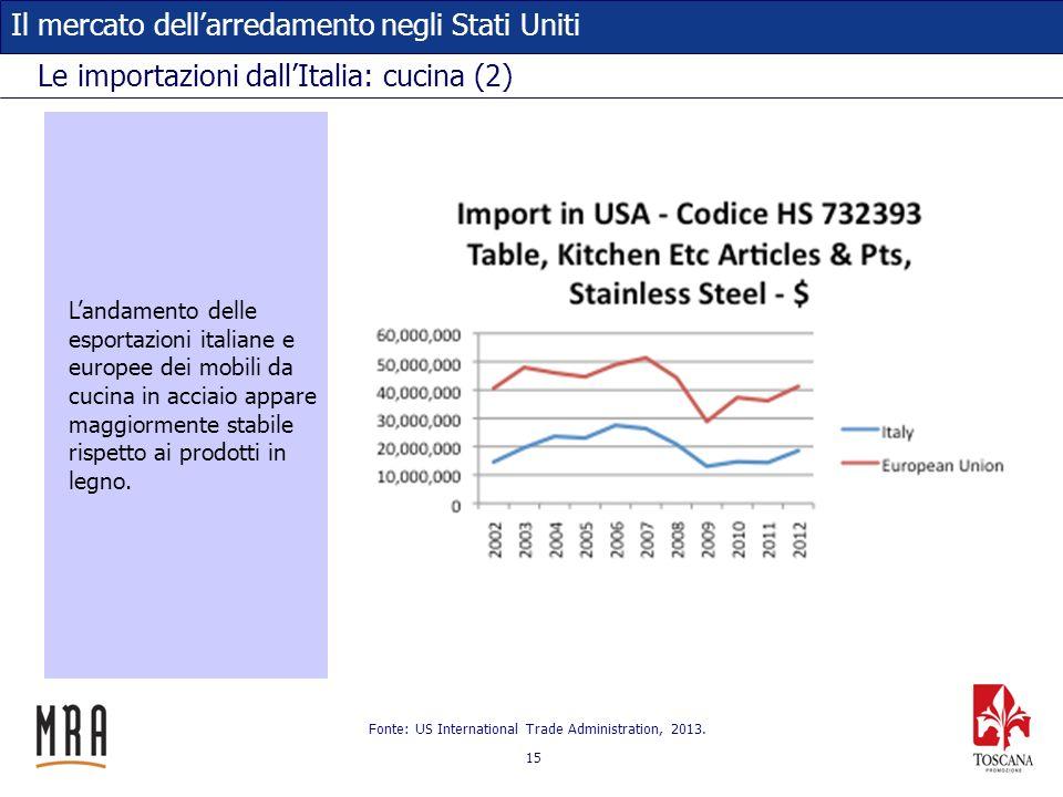 Le importazioni dall'Italia: cucina (2)