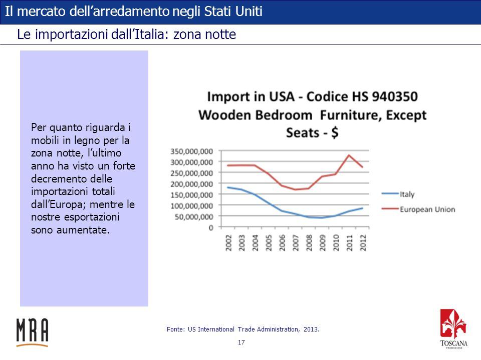Le importazioni dall'Italia: zona notte