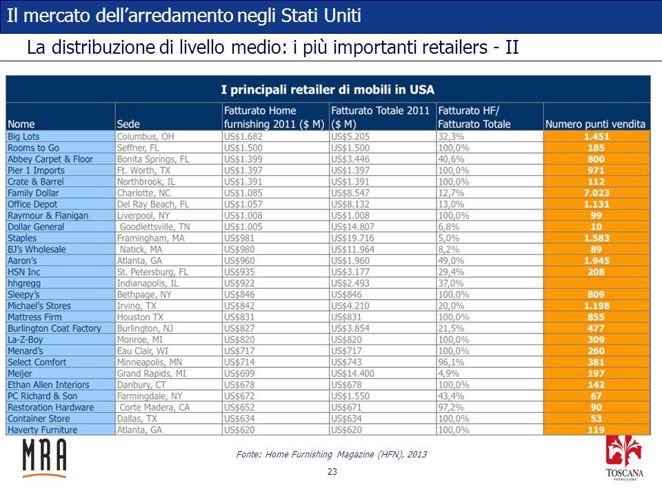 La distribuzione di livello medio: i più importanti retailers - II