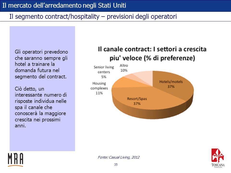Il segmento contract/hospitality – previsioni degli operatori
