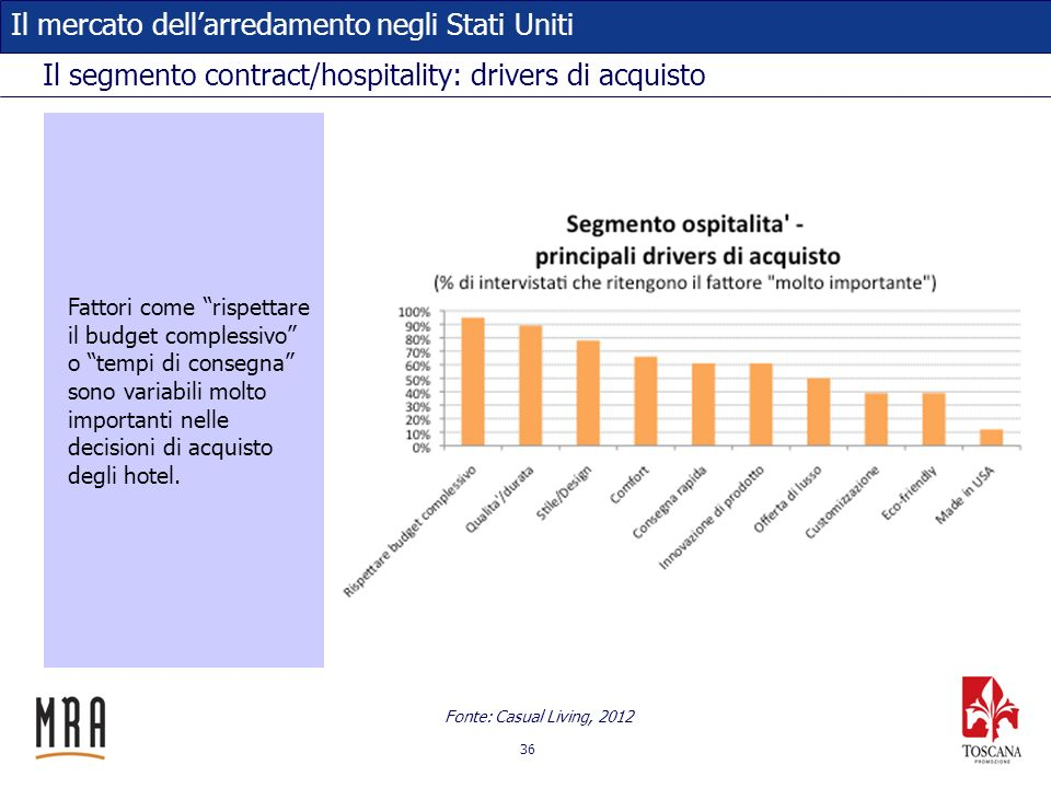 Il segmento contract/hospitality: drivers di acquisto