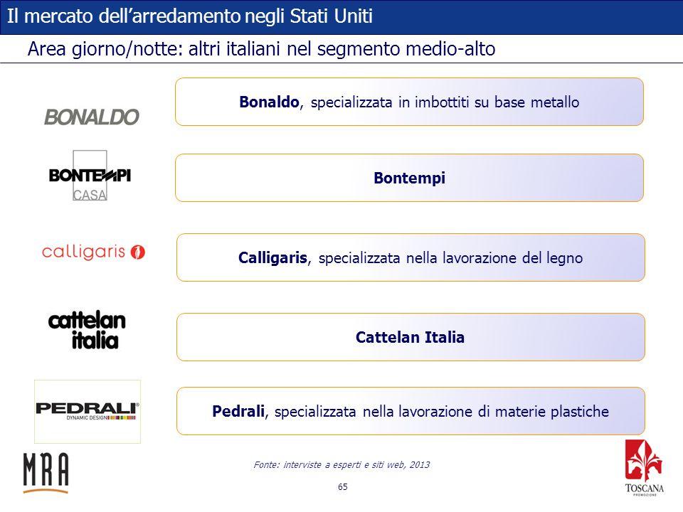 Area giorno/notte: altri italiani nel segmento medio-alto