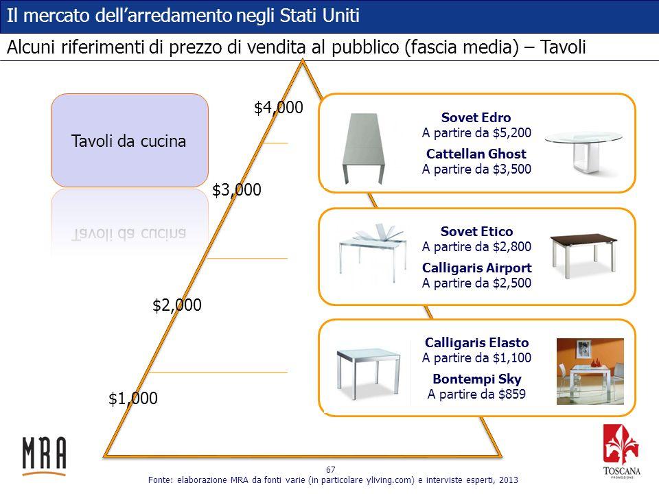 Alcuni riferimenti di prezzo di vendita al pubblico (fascia media) – Tavoli