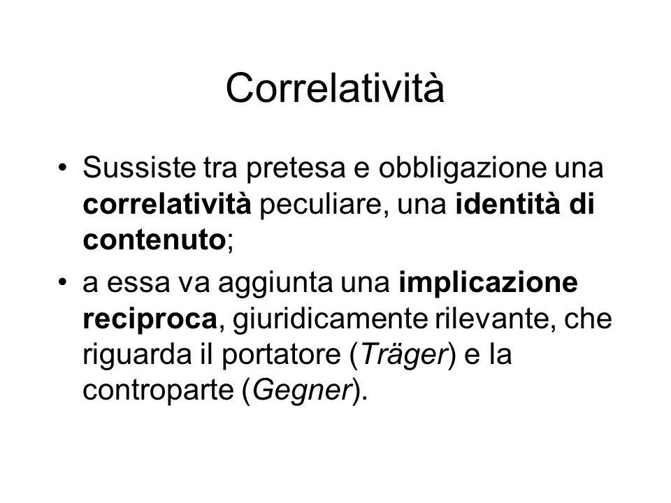 Correlatività Sussiste tra pretesa e obbligazione una correlatività peculiare, una identità di contenuto;
