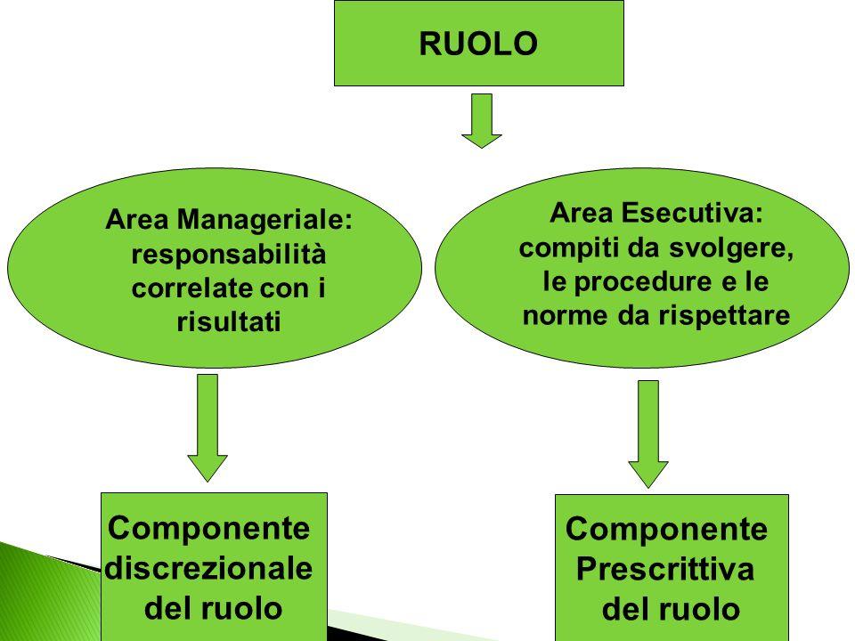 Area Manageriale: responsabilità correlate con i risultati
