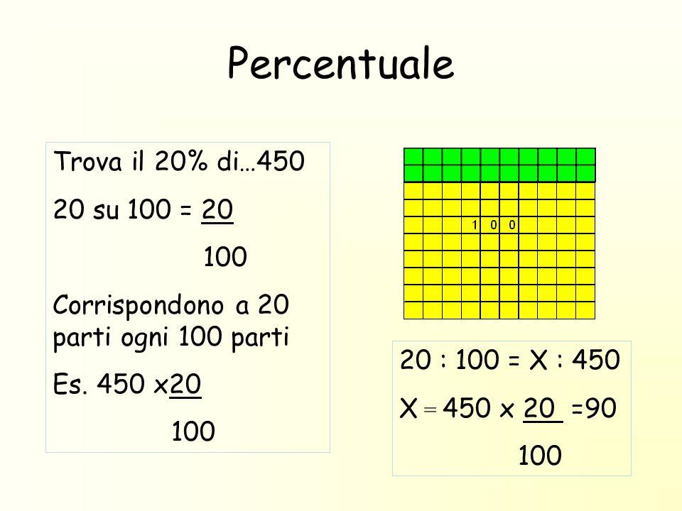 Percentuale Trova il 20% di…450 20 su 100 = 20 100