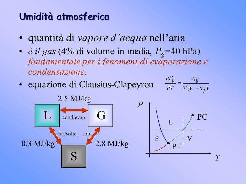 S L G quantità di vapore d'acqua nell'aria Umidità atmosferica