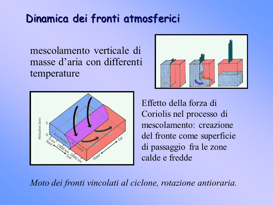 Dinamica dei fronti atmosferici