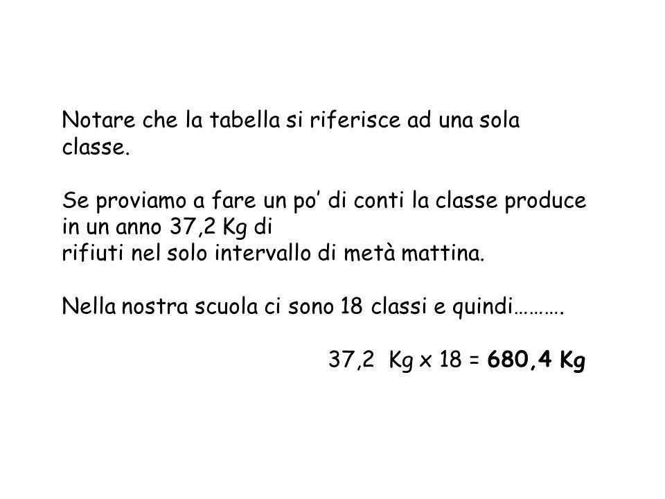 Notare che la tabella si riferisce ad una sola classe.