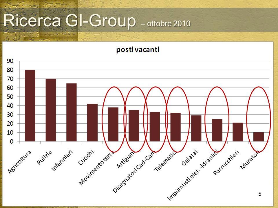 Ricerca GI-Group – ottobre 2010