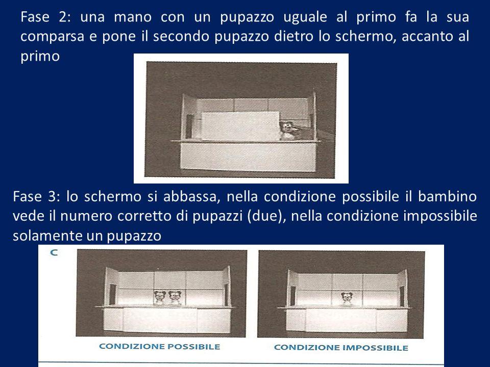 Fase 2: una mano con un pupazzo uguale al primo fa la sua comparsa e pone il secondo pupazzo dietro lo schermo, accanto al primo